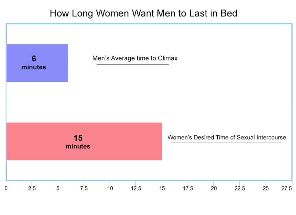 Question Between how to last long in sex